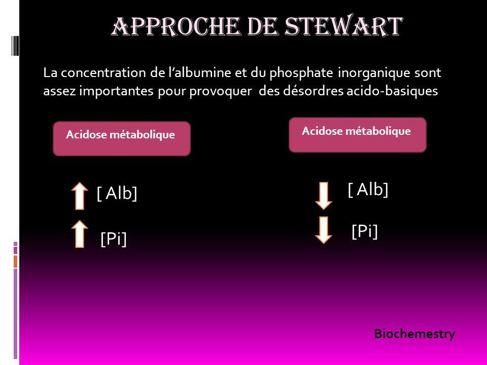 APPROCHE DE STEWART [ Alb] [ Alb] [Pi] [Pi]